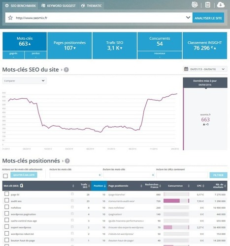 Yooda Insights : le test | Focus SEO - Référencement naturel | Scoop.it
