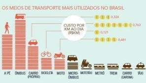 Infográfico mostra estrutura para bikes em diferentes países | Urban Life | Scoop.it
