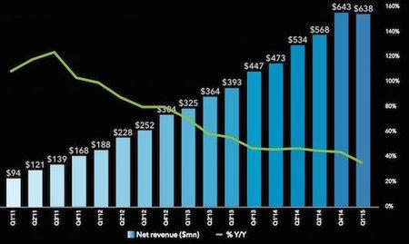 LinkedIn pierde un 27 % en Bolsa por sus bajos ingresos | Uso inteligente de las herramientas TIC | Scoop.it