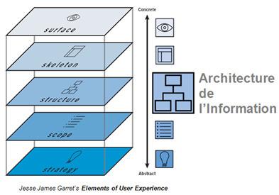 MOOC francophone sur l'architecture de l'information (6 mai au 1er juillet 2015) | Gestion des connaissances et TIC pour le développement | Scoop.it