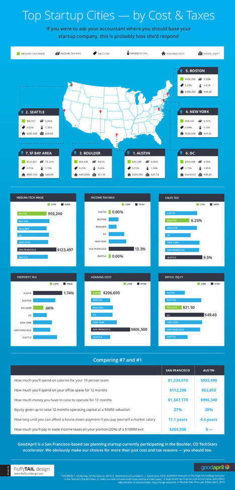 The 7 Hottest Startup Scenes in the U.S. (Infographic) | Infographic news | Scoop.it