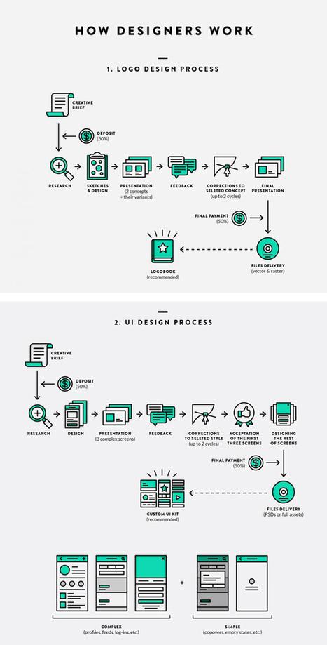 La méthodologie de travail d'un graphiste résumée en un dessin | Votre branding en IRL | Scoop.it