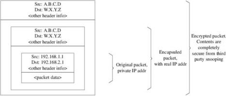 VPN sobre IPsec | Ingeniería de redes de seguridad | Scoop.it