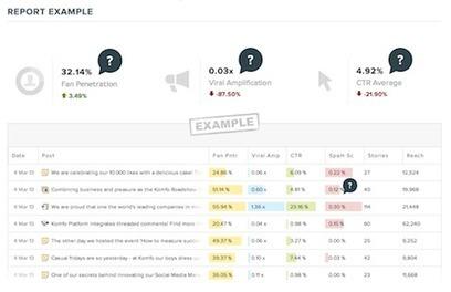 [EN] 14 outils liés au social media & utilisés par les professionnels du marketing web | Outils et astuces du web | Scoop.it