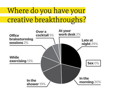ENSEIGNER | Can Creativity Be Taught? 73% Of Creative People Say Yes | Technology in Art And Education | Scoop.it