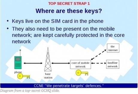 Espionnage, les cartes SIM de Gemalto, piratées par la NSA... | Veille Infosec | Scoop.it