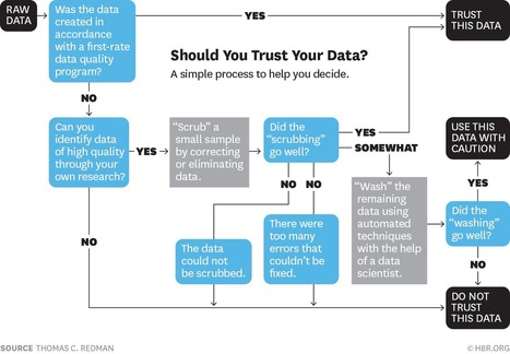 Can Your Data Be Trusted? | Management - Innovation -Technology and beyond | Scoop.it