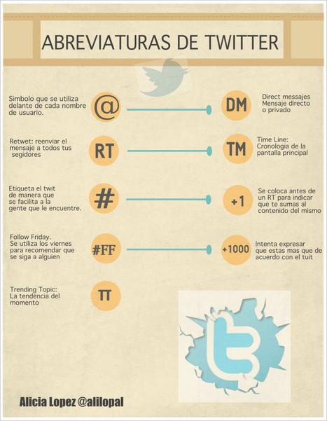 Abreviaduras de #Twitter #twitterele | Sinapsisele 3.0 | Scoop.it