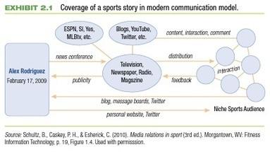 Excerpt from Social Media in Sport Marketing - Dekstar Inc.   marketing y deporte   Scoop.it