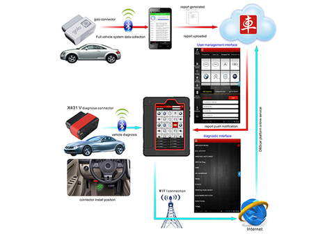 LAUNCH X431 V -Series Automotive Fault Diagnostic Equipment For Android | OBD2 Scanner | Scoop.it