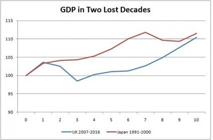 The IMF is predicting a 'lost decade' for the UK | Liberal Conspiracy | YES for an Independent Scotland | Scoop.it