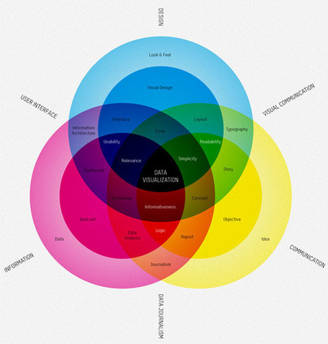 """What is Data Visualization? - information aesthetics 