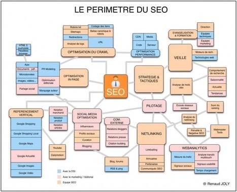 La gestion & définition d'une stratégie de référencement | Agences web de Rennes | Scoop.it