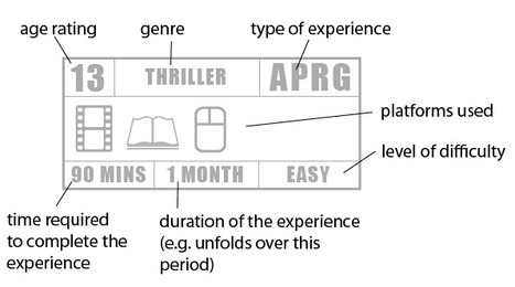 A Unified Labeling System for Transmedia Projects | The rise of Transmedia | Scoop.it