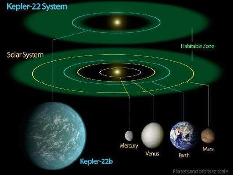 NASA's Kepler confirms first planet in habitable zone of Sun-like star | Astronomy Domain | Scoop.it