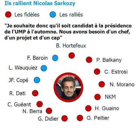 Présidence de l'UMP : Nicolas Sarkozy a son équipe de campagne | Think outside the Box | Scoop.it
