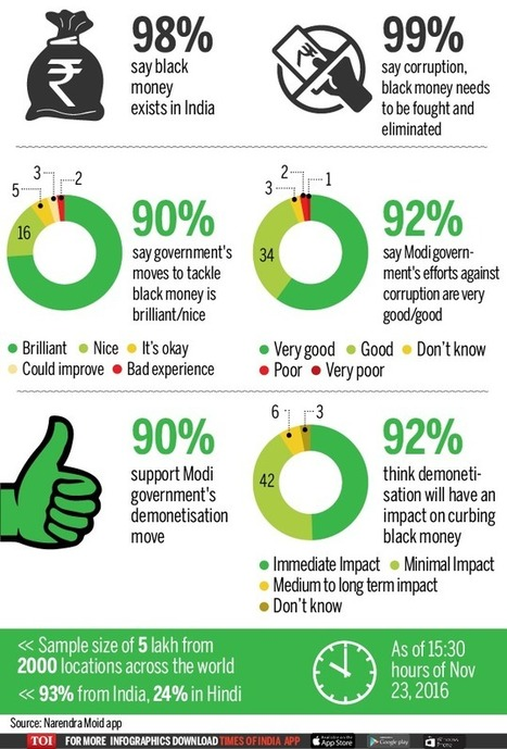 Over 93 percent support for demonetisation in survey on PM Narendra Modi's app - Times of India | India -WeeklyLinks | Scoop.it