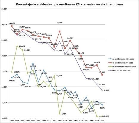 Uso de casco y lesiones craneales en ciclistas en Españamejor en bici | movilidad sostenible | Scoop.it
