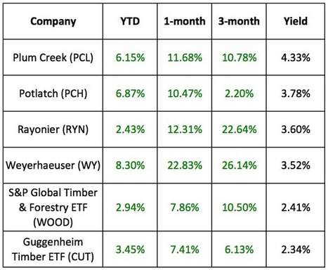 Timber REITs May Get A Lift In 2012 | Timberland Investment | Scoop.it
