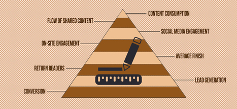 Critical Metrics to Measure Content Marketing Success | Technology, Blogging and the Internet | Scoop.it