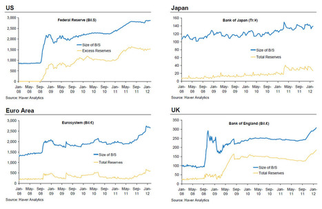 While You Were Sleeping, Central Banks Flooded The World In Liquidity | ZeroHedge | Gold and What Moves it. | Scoop.it