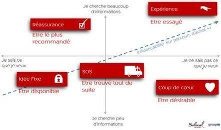 Les 5 types de clients qui s'informent en ligne avant d'acheter | ecommerce Crosscanal, Omnicanal, Hybride etc. | Scoop.it