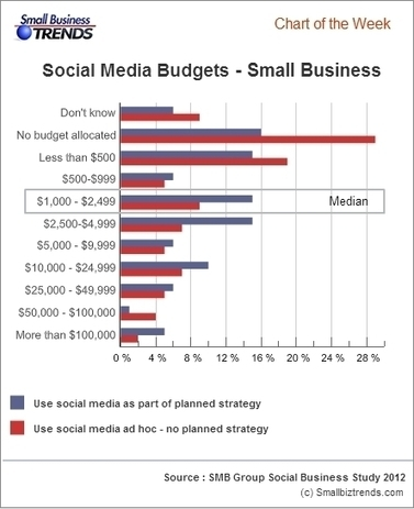Small Businesses Social Media Budgets - Small Business Trends | Building an audience | Scoop.it