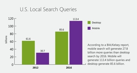 The Guide To Search: Why Social & Mobile Are The Future | Marketing & Strategy | Scoop.it