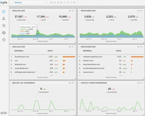 How Google Analytics Dashboards Can Make Your Life Easier | Work From Home | Scoop.it