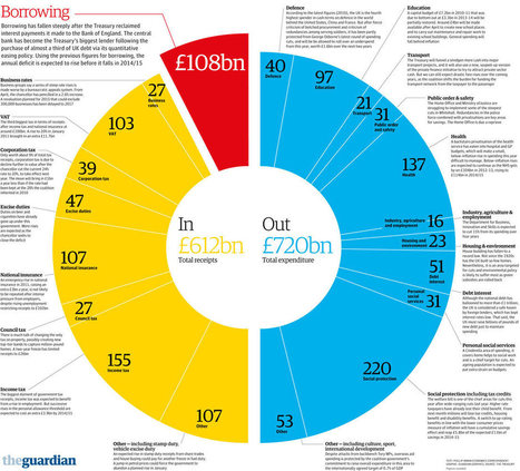 Budget 2013: the government's spending and income visualised | Fiscal & Monetary Policy | Scoop.it