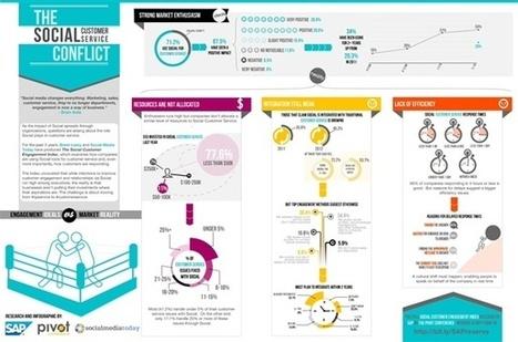 Comment les réseaux sociaux réinventent la relation client ? | RelationClients | Scoop.it