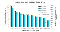 EPA Analysis Shows Big Energy Savings For Benchmarked Buildings | Sports Ethics: Campbell, G | Scoop.it