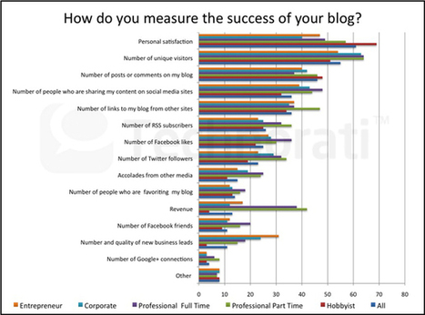 Business Blogging: The Social Engagement and Revenue Driver Sweet Spot | B2B SEO and Internet Marketing | Scoop.it