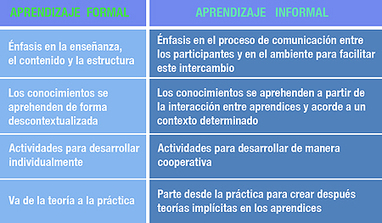 Los contextos ya no determinan el aprendizaje informal! (Educación Disruptiva) | Edulateral | Scoop.it