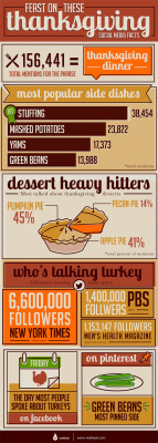 Pies Pies Pies> Cool Thanksgiving Infographic and my favorite recipe for the season   Corporate Social Business   Scoop.it