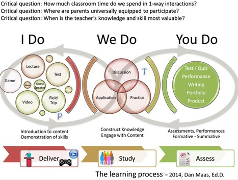 Dan's concept of learning process | Maas:ELPS-Newsletter | Scoop.it