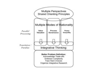 A Framework for Integrative Thinking about Complex Problems ... | Integrative Improvement | Scoop.it