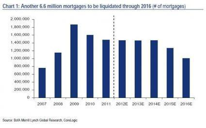 No #Housing #Recovery Until 2020 In 5 Simple Charts | ZeroHedge | Commodities, Resource and Freedom | Scoop.it