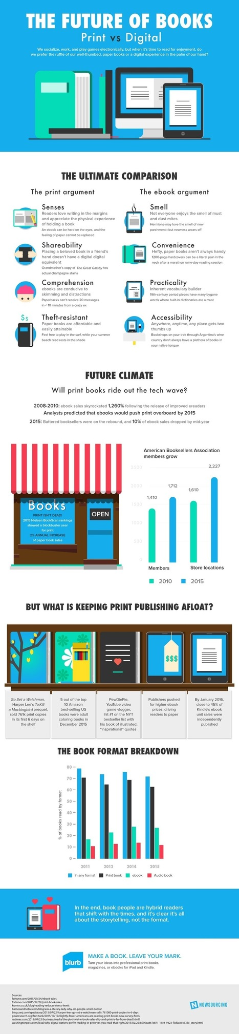 What is the future of books? (infographic) | e-littérature | Scoop.it