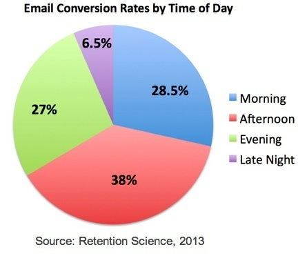 The Best Days and Times for Promotional Email Conversion | ModernEmailMarketer | Scoop.it