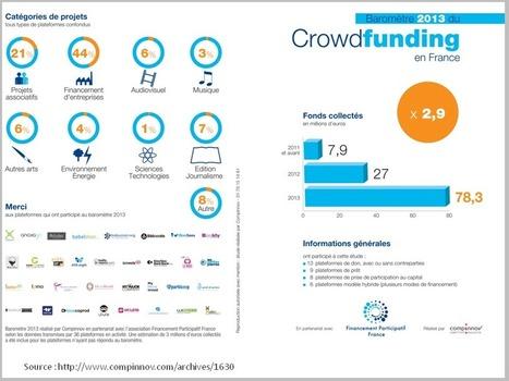 Crowdfunding, les raisons d'y croire - Entretien avec Benoît Granger | Finance Personnelle | Scoop.it