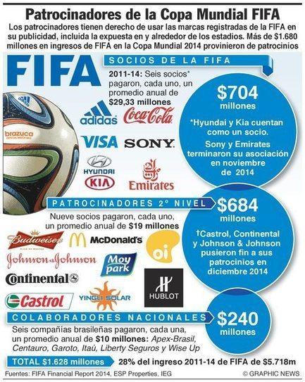 La FIFA. Una histoia llena de sobornos, corrupción y poco fútbol | La R-Evolución de ARMAK | Scoop.it