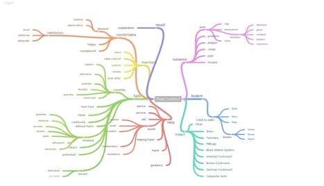 Coggle: Simple collaborative Mind Maps | Create, Innovate & Evaluate in Higher Education | Scoop.it
