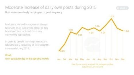 Instagram : engagement et croissance du nombre de followers en baisse | Social Media | Scoop.it