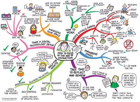 Cómo enfocarnos en la era de la distracción | MotivEduca | Scoop.it
