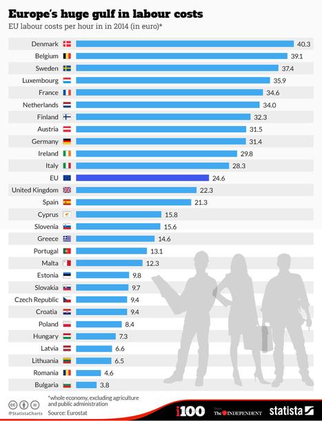 Dit zijn de gemiddelde #loonkosten per uur in alle #eulanden | MAREMMA MAGAZINE | Scoop.it