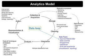 Learning Analytics: The Emergence of a Discipline | Learning Analytics in Education | Scoop.it
