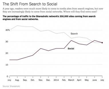 Facebook: le nouveau frontispice des médias? | Les médias face à leur destin | Scoop.it