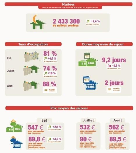 Gîtes de France tire un bilan positif de l'été 2015 | Haute-Vienne Tourisme | Scoop.it