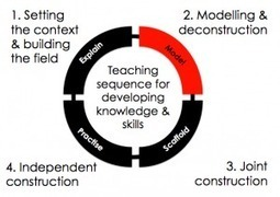Teaching cycle stage 2: Model « David Didau: The Learning Spy | Constant Learning | Scoop.it